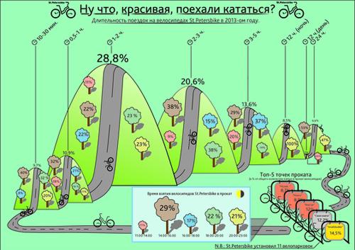 St.Petersbike — Сетевой велопрокат