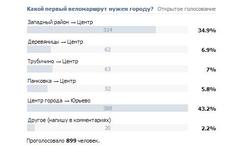 Результаты открытого голосования по данным на 3 сентября