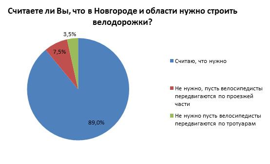 Считаете ли Вы, что в Новгороде и области нужно строить велодорожки?