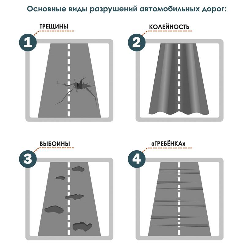 Азбука дорожных работ