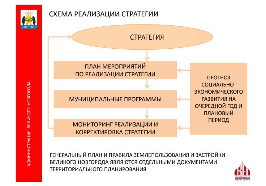 Стратегия 2030