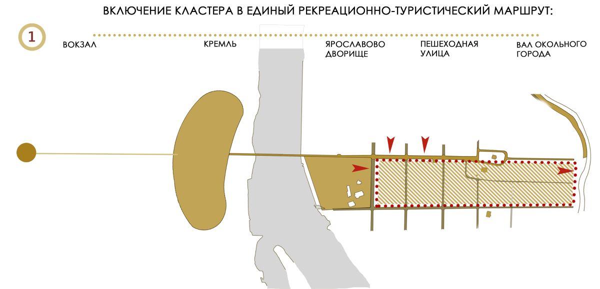 Рисунок 2. Концептуальная схема №1