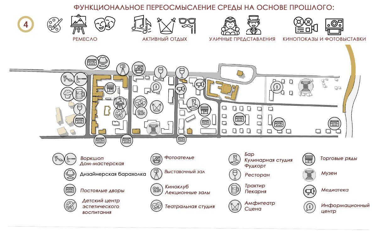 Рисунок 5. Концептуальная схема №4