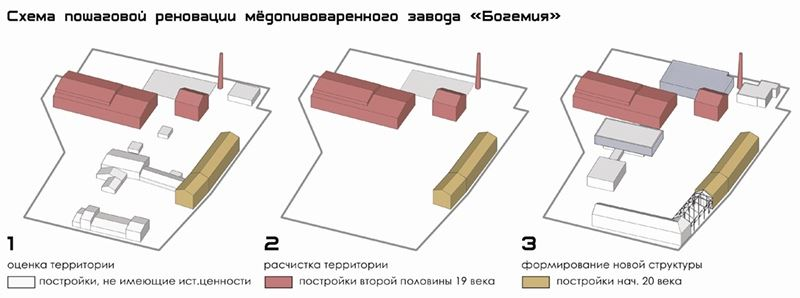 Реновация «Богемии»