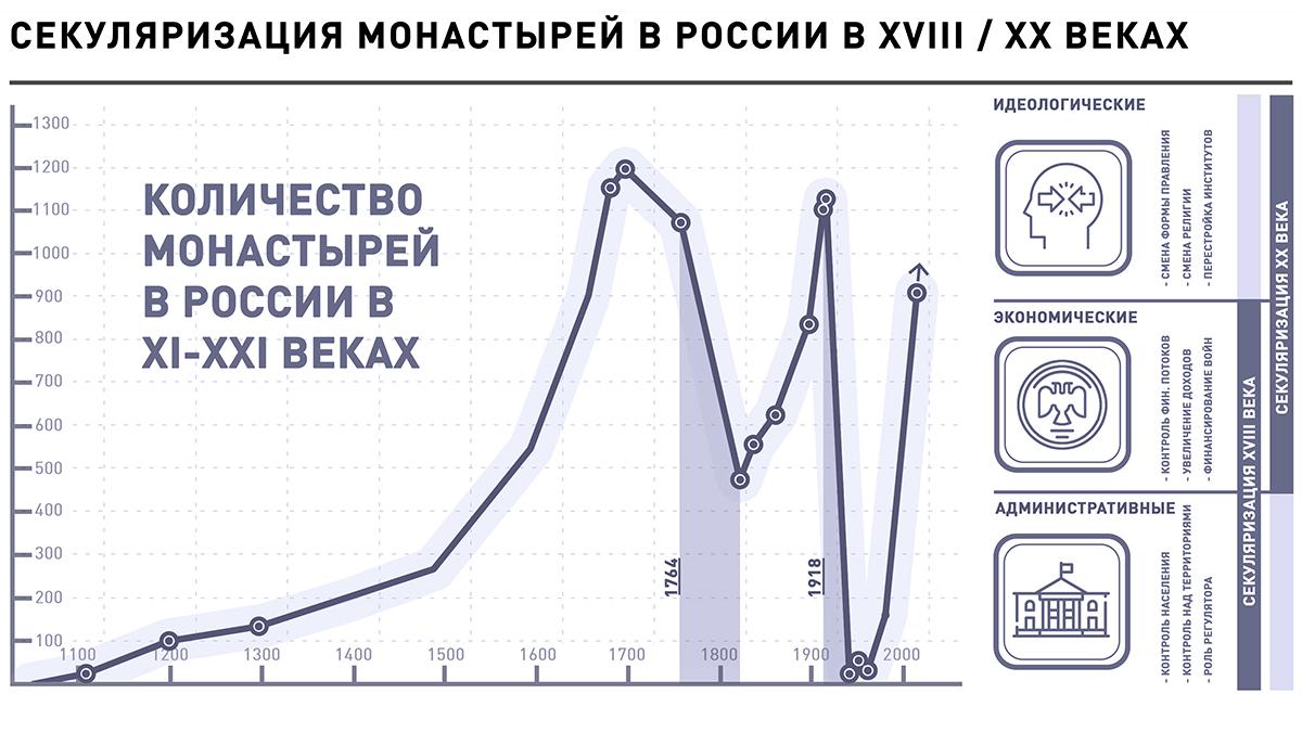 Количество монастырей