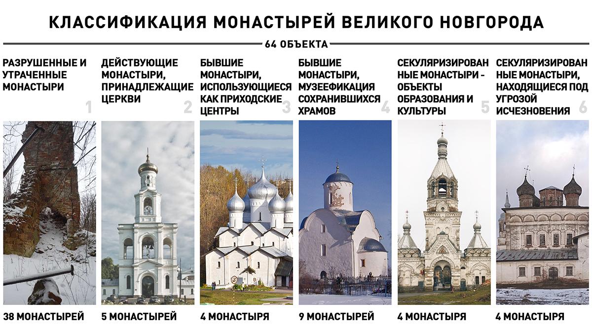 Классификация монастырей