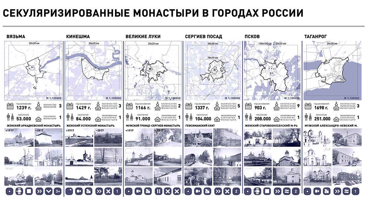 Таблица с городами