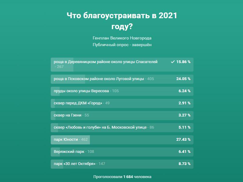 Результаты альтернативного голосования