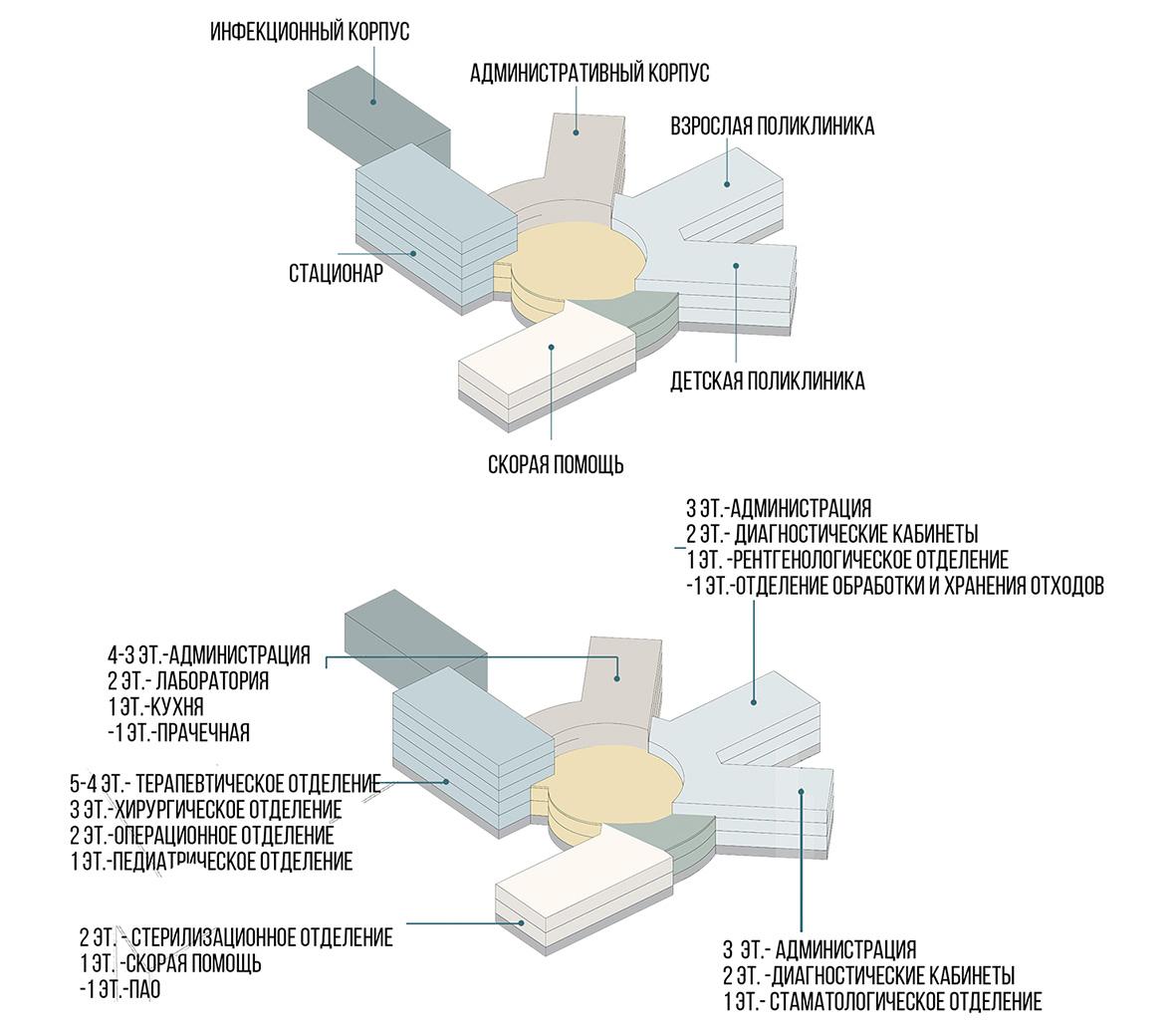 Функциональные схемы корпусов
